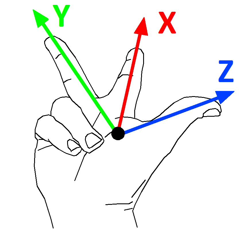 Right hand rule for axis orientation and direction. R. Hewitt